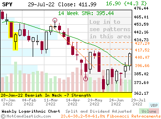 SPY - Small Weekly Candlestick Stock Chart