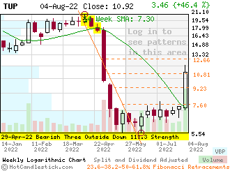 TUP - Small Weekly Candlestick Stock Chart