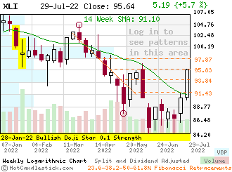 Weekly Candlestick Chart of XLI