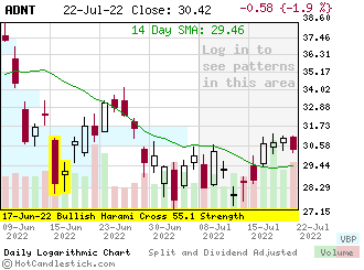 ADNT - Small Daily Candlestick Stock Chart