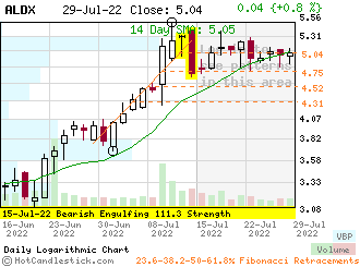ALDX - Small Daily Candlestick Stock Chart