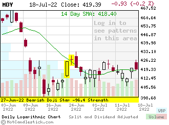 MDY - Small Daily Candlestick Stock Chart