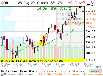 QQQ - Small Daily Candlestick Stock Chart