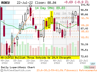 ROKU - Small Daily Candlestick Stock Chart