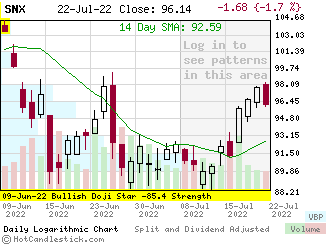 SNX - Small Daily Candlestick Stock Chart