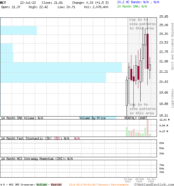ACT - Large Monthly Candlestick Stock Chart