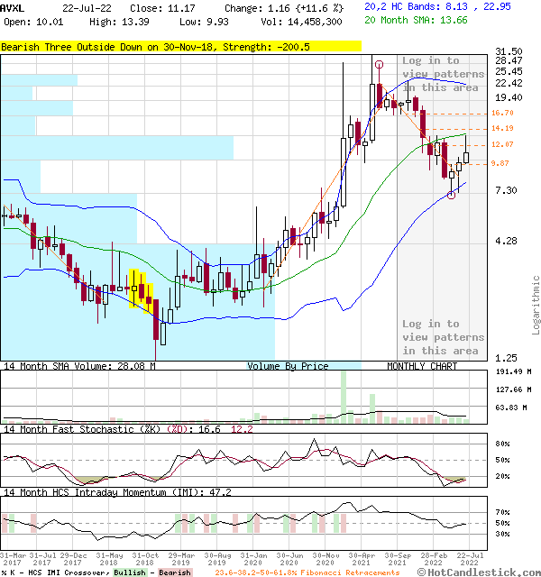 AVXL - Large Monthly Candlestick Stock Chart