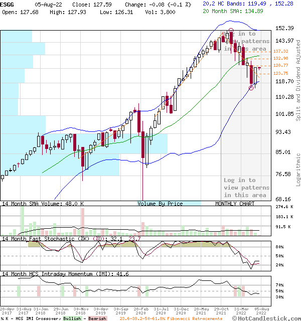 ESGG - Large Monthly Candlestick Stock Chart