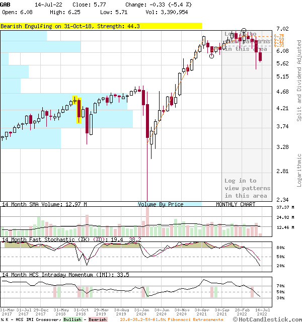 GAB - Large Monthly Candlestick Stock Chart
