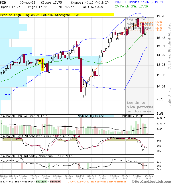 PID - Large Monthly Candlestick Stock Chart