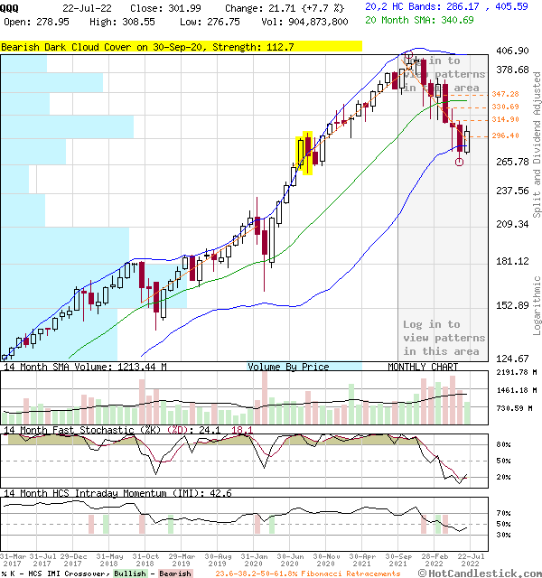 Monthly Candlestick Chart of QQQ