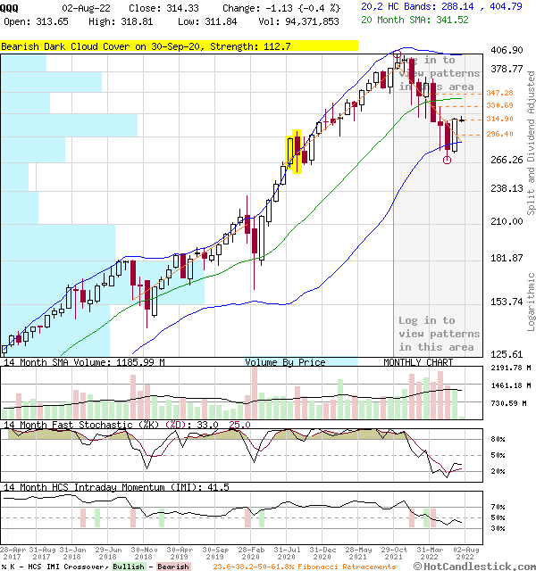 QQQ - Large Monthly Candlestick Stock Chart