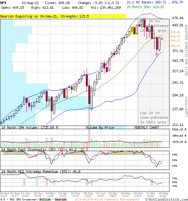 SPY - Large Monthly Candlestick Stock Chart