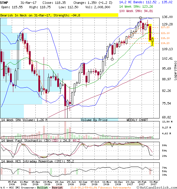 STMP weekly chart