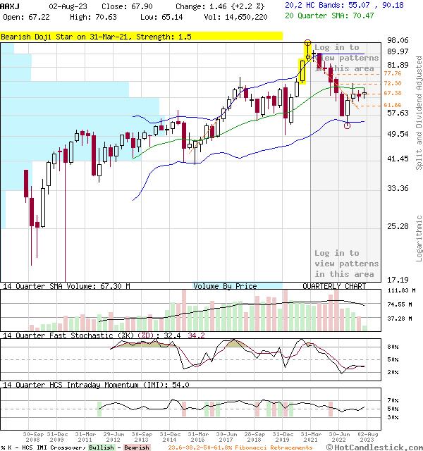 AAXJ - Large Quarterly Candlestick Stock Chart