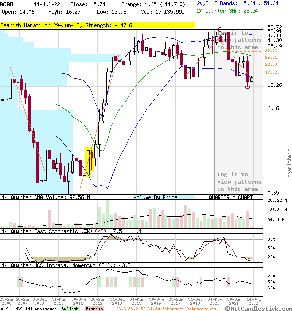 ACAD - Large Quarterly Candlestick Stock Chart