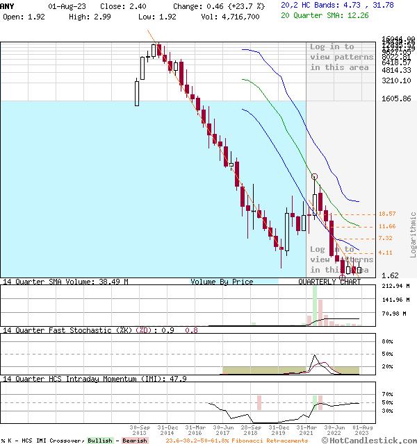 ANY - Large Quarterly Candlestick Stock Chart