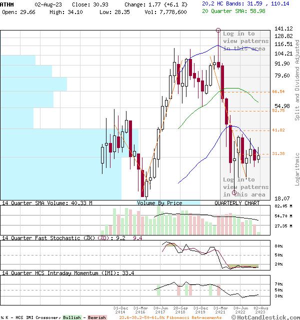 ATHM - Large Quarterly Candlestick Stock Chart