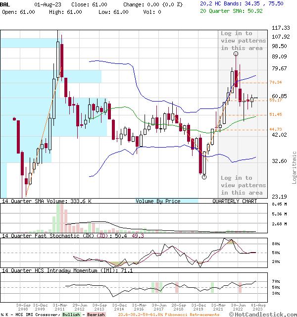 BAL - Large Quarterly Candlestick Stock Chart