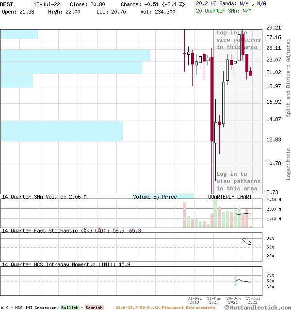 BFST - Large Quarterly Candlestick Stock Chart