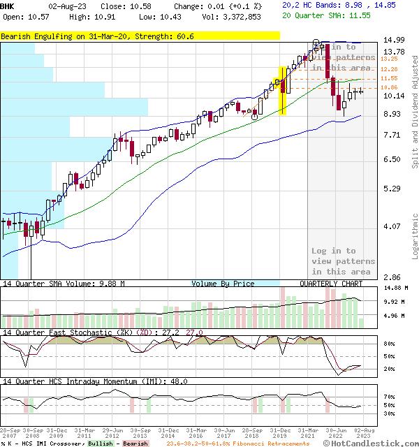 BHK - Large Quarterly Candlestick Stock Chart