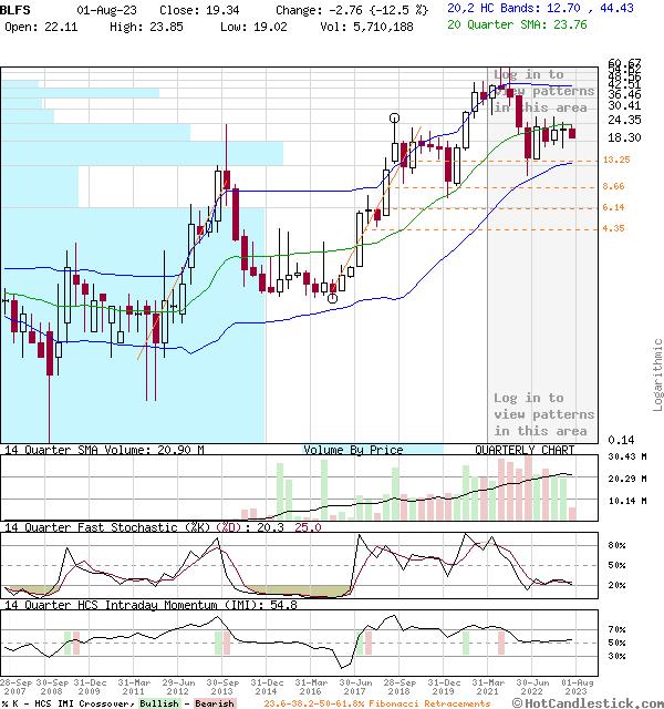 BLFS - Large Quarterly Candlestick Stock Chart