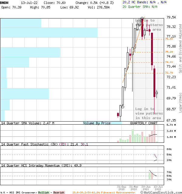 BNDW - Large Quarterly Candlestick Stock Chart