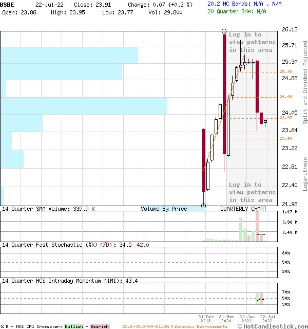 BSBE - Large Quarterly Candlestick Stock Chart