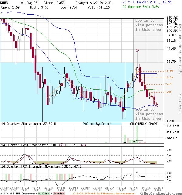 CARV - Large Quarterly Candlestick Stock Chart