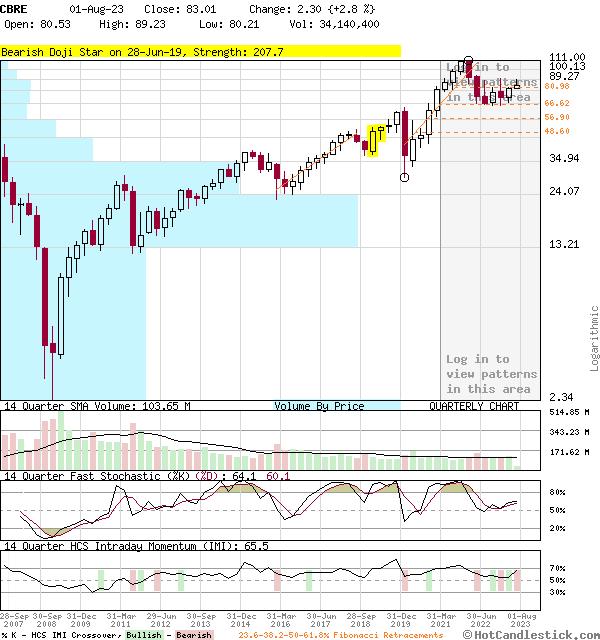 CBRE - Large Quarterly Candlestick Stock Chart