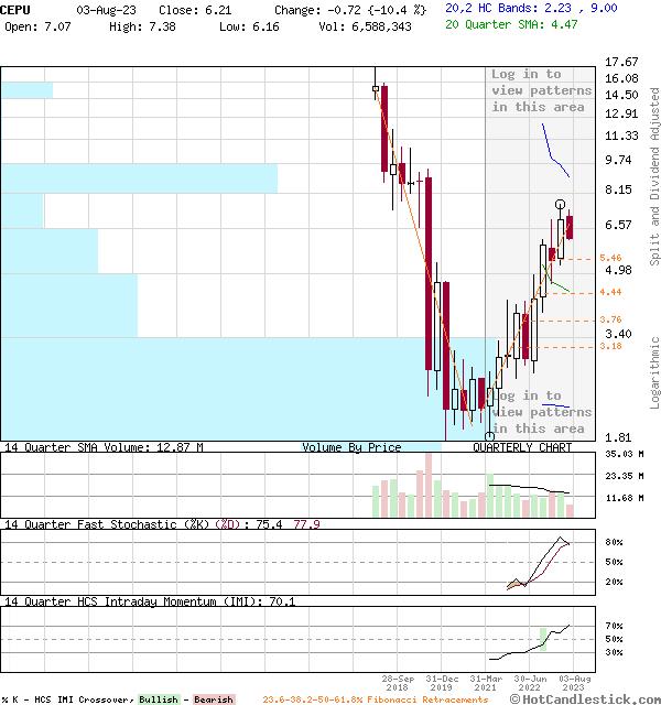CEPU - Large Quarterly Candlestick Stock Chart