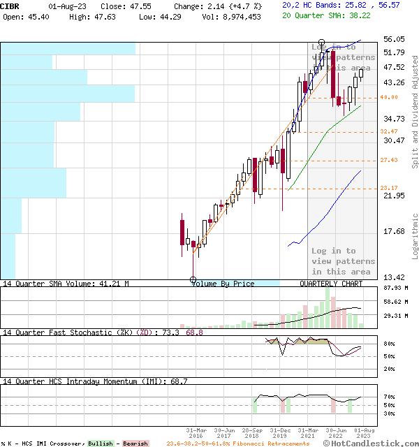 CIBR - Large Quarterly Candlestick Stock Chart