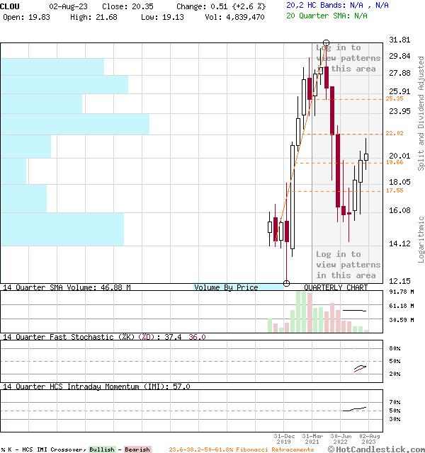 CLOU - Large Quarterly Candlestick Stock Chart
