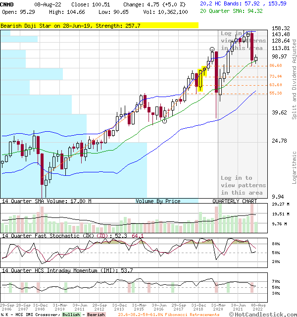 CNMD - Large Quarterly Candlestick Stock Chart