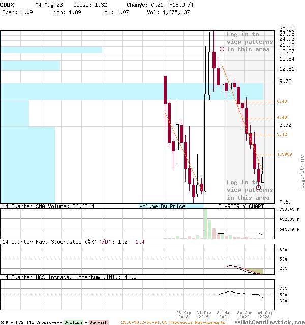 CODX - Large Quarterly Candlestick Stock Chart