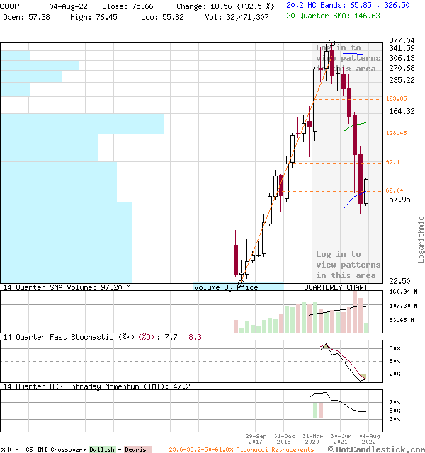 COUP - Large Quarterly Candlestick Stock Chart
