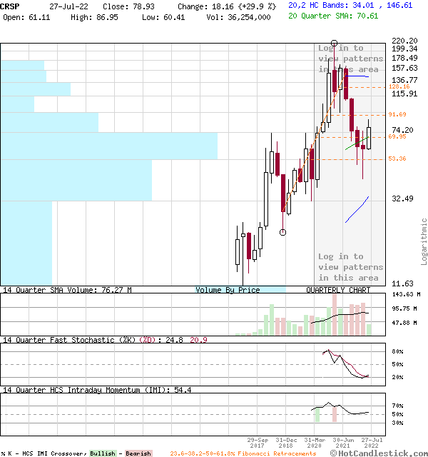 CRSP - Large Quarterly Candlestick Stock Chart