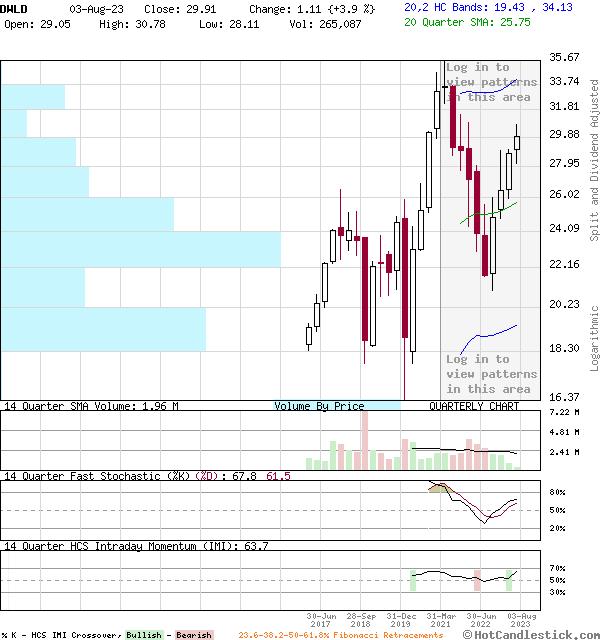DWLD - Large Quarterly Candlestick Stock Chart