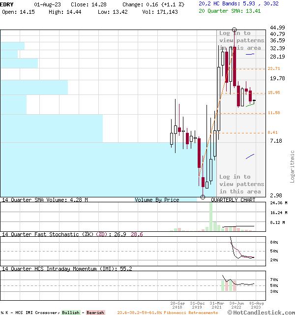EDRY - Large Quarterly Candlestick Stock Chart
