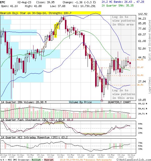 EPC - Large Quarterly Candlestick Stock Chart