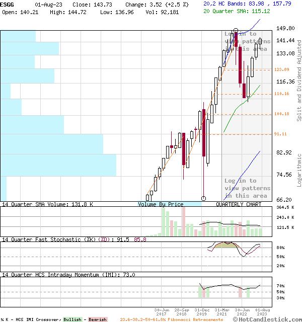 ESGG - Large Quarterly Candlestick Stock Chart