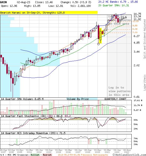GAIN - Large Quarterly Candlestick Stock Chart