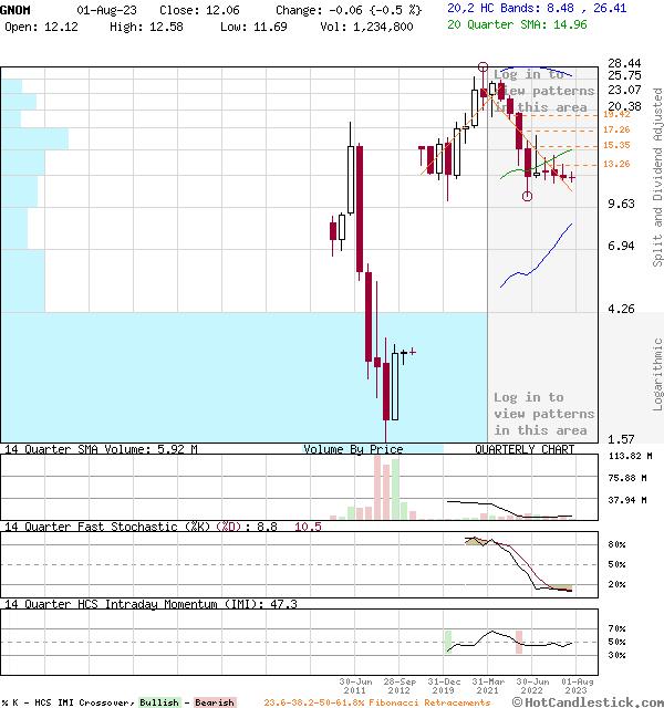 GNOM - Large Quarterly Candlestick Stock Chart