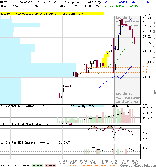 Quarterly Candlestick Chart of HASI