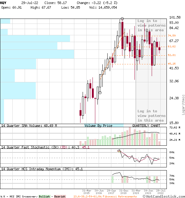 HQY - Large Quarterly Candlestick Stock Chart