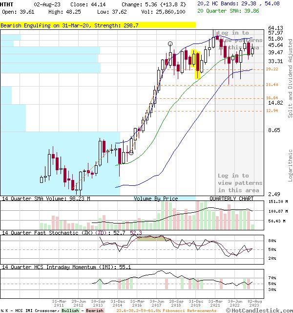 HTHT - Large Quarterly Candlestick Stock Chart