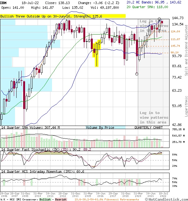 IBM - Large Quarterly Candlestick Stock Chart
