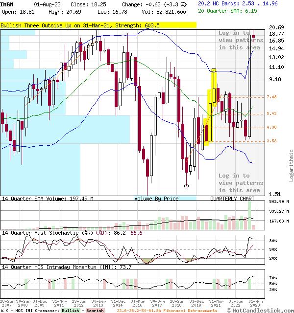 IMGN - Large Quarterly Candlestick Stock Chart