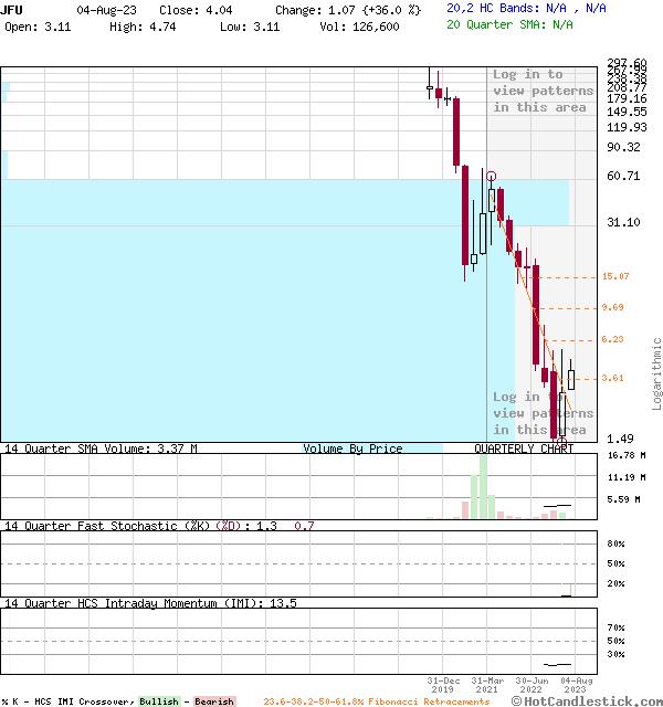 JFU - Large Quarterly Candlestick Stock Chart
