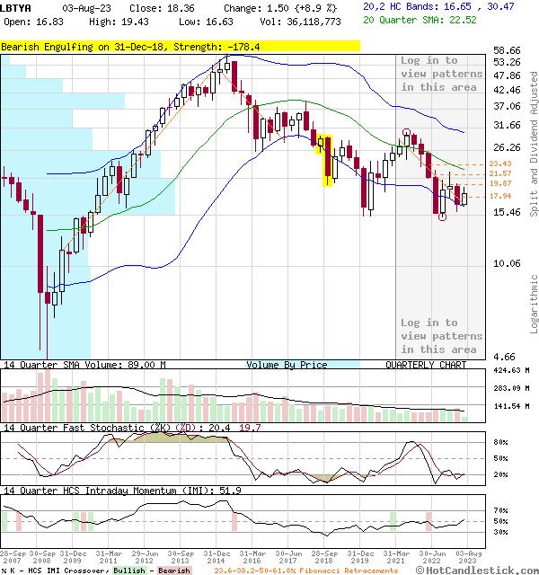 LBTYA - Large Quarterly Candlestick Stock Chart